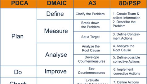 a4 problem solving template problem solving and lean six sigma tools pdca deming