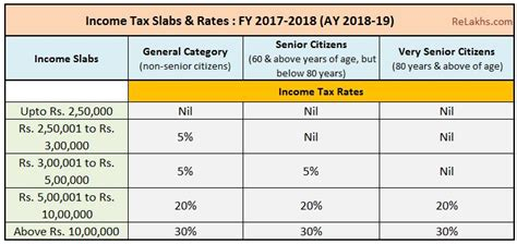 Forum Credit Union Auto Loan Address Income Tax Slab Rates For Fy 2017 18 Ay 2018 19