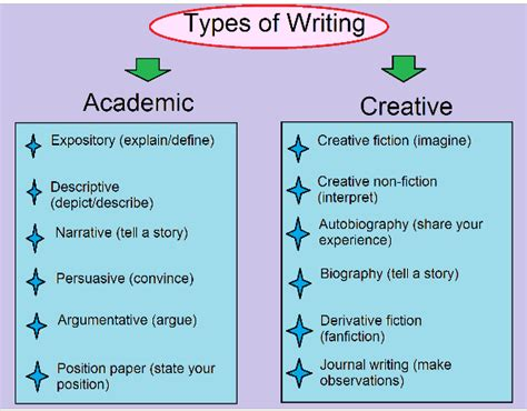 All Types Of Essay by Types Of Writing Learn About The Variety Choose Your Own Style