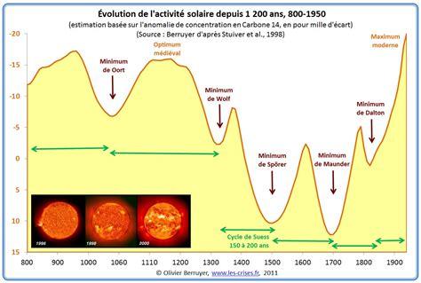 les les solaires 187 1351 climat 13 les cycles solaires longs