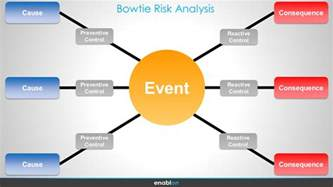 how to improve bowtie risk analysis enablon