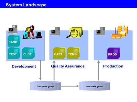 day sap basis overview