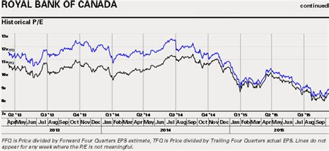 royal bank stock trading royal bank of canada stock royal bank stock analysis