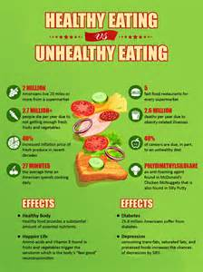 Balanced Food For Healthy Essay by What Are The Benefits Of Healthy Vs Unhealthy Visual Ly