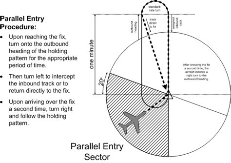 holding pattern phrase meaning recap ifr hold basics misguided analysis