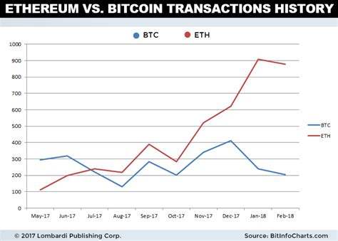 bitcoin vs ethereum one chart shows why ethereum weathered the cryptocurrency