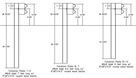 guardrail design guidelines guardrail posts thunderbolt wood treating