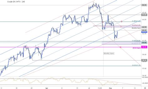 oil price outlook crude decline testing critical trend support