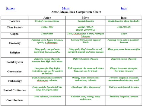 Differences Between Aztec Incas Mayans 5th Waldorf