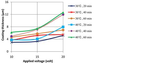 current density thin resistor effects of anodizing parameters in tartaric sulphuric acid on coating thickness and corrosion