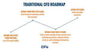 Cpa Vs Mba For Cfo by Do You Need To Be A Cpa To Be A Cfo The Strategic Cfo