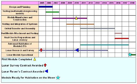 research proposal gantt chart pm case study topics