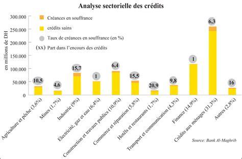 credit bancaire cr 233 dit bancaire les garanties excessives 233 crasent les pme