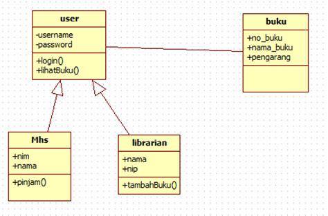 tahapan membuat class diagram uml dan pembahasan pemograman berorientasi objek rizky