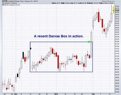 box pattern trading why the darvas box trading system still works 50 years