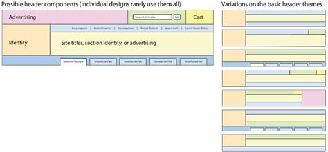 web page structure diagram page structure and site design web style guide 3
