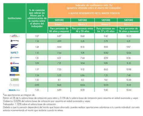 afores en mexico nuevos sectores en el bur 243 de entidades financieras