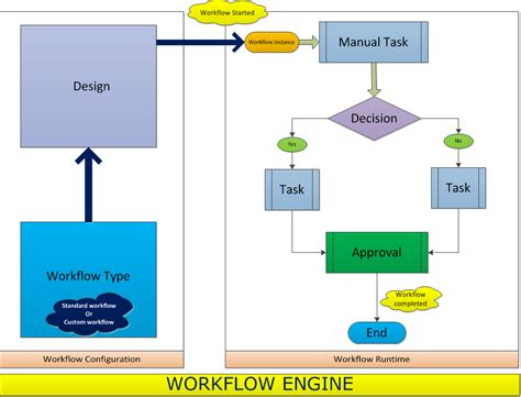 dynamic workflow solutions dynamics solution march 2012