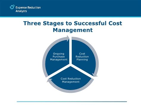 Cost Management Our Cost Management Process Explained