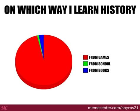 Pdf Best Way To Study History by The Best Way To Learn History By Spyros21 Meme Center