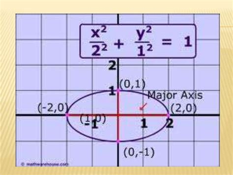 conic sections ppt conic section ppt