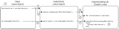 tutorial jedi delphi using the java native interface with delphi part one