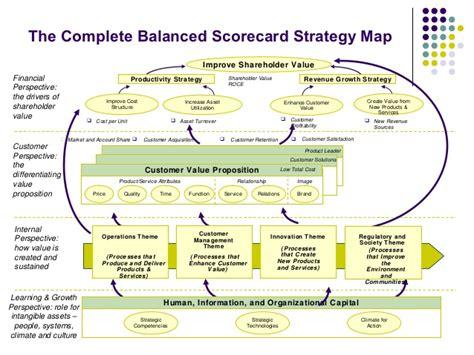 managing by strategic themes en español balanced scorecard