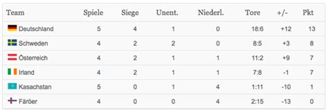 dfb tabelle wm 2014 quali tabelle dfb siegt in kasachstan und baut