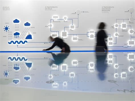 infographic wall water museum by p 06 atelier lisbon portugal 187 retail