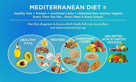 Mediterranean Style Diet Plan - 1000 ideas about mediterranean diet on pinterest mediterranean diet plans mediterranean diet