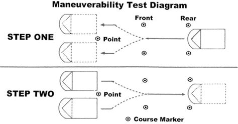 diagram of a test advanced driving school maneuverability test diagram