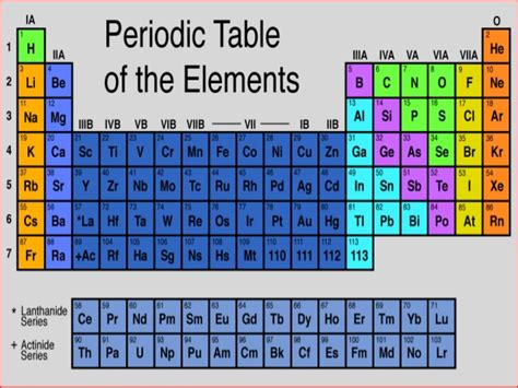 periodic table development and trends