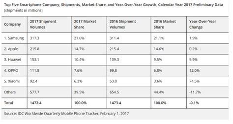 Apple Yang 1 Juta samsung rajai pengapalan smartphone global di 2017 xiaomi paling mencolok dailysocial