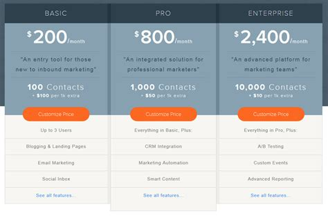 Ultimate 2014 Marketing Automation Software Pricing Guide Capterra Blog Software Pricing Template