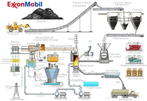 coal fired power station diagram what is phase electric see illustration of coal fired