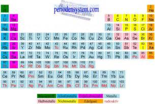 Th Element Periodic Table Periodensystem Com