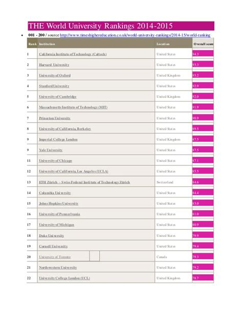 Mba Uk Rankings 2014 by The World Rankings 2014 The