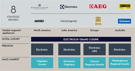 brands electrolux