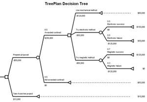 strategy tree template adr toolbox news resources for adr professionals