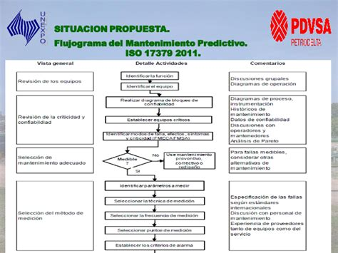 flujograma de mantenimiento de vehiculos dise 241 o de un programa de mantenimiento predictivo basado