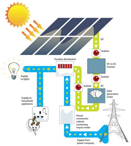 solar 101 a beginner s guide to solar energy systems