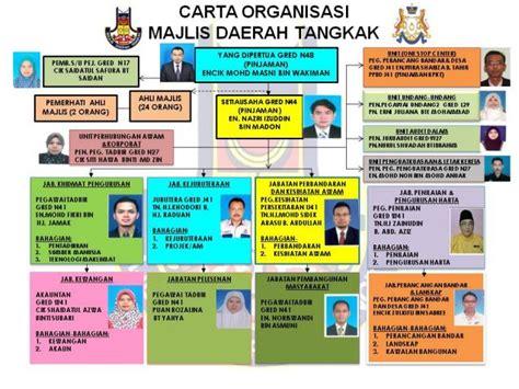 latar belakang desain dan struktur organisasi carta organisasi portal rasmi majlis daerah tangkak mdt