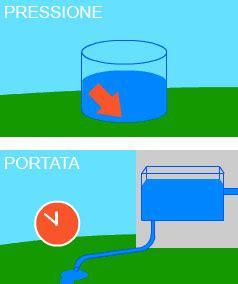 portata irrigatori calcolare portata acqua impianto irrigazione dispositivo