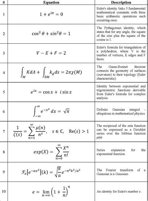 pattern theory david mumford well known mathematical equations tessshebaylo