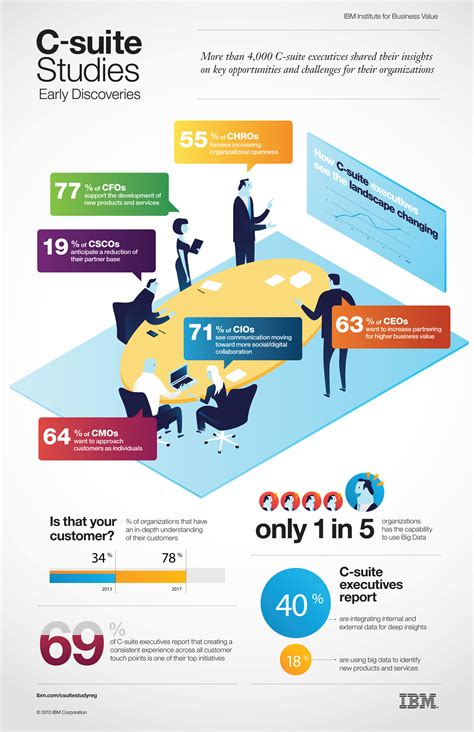 Top Mba Leading To C Suite by Early Findings From Ibm Global C Suite Survey Business