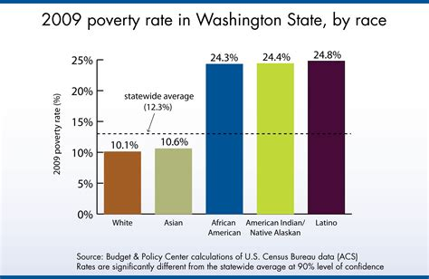 Should White Decline To State Race On Mba Pplicatin by New Census Data Show Rise In Child Poverty Racial