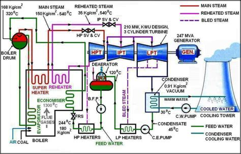 layout of the thermal power plant power plant engineering 4 u schematic diagram of a coal