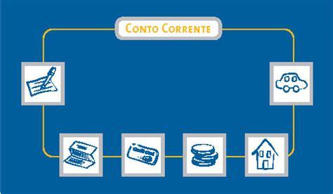 conto corrente generali offerte smartphone con conto corrente