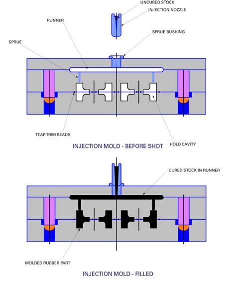 pattern making and moulding pdf rubber injection molding molded rubber molding process
