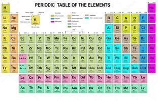 tableau p 233 riodique des 233 l 233 ments par num 233 ro atomique